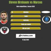 Steven Birnbaum vs Marcos h2h player stats