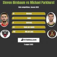 Steven Birnbaum vs Michael Parkhurst h2h player stats