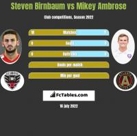 Steven Birnbaum vs Mikey Ambrose h2h player stats