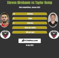 Steven Birnbaum vs Taylor Kemp h2h player stats