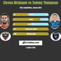 Steven Birnbaum vs Tommy Thompson h2h player stats