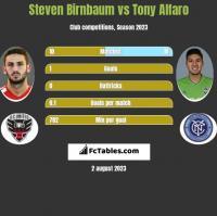 Steven Birnbaum vs Tony Alfaro h2h player stats