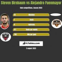 Steven Birnbaum vs Alejandro Fuenmayor h2h player stats