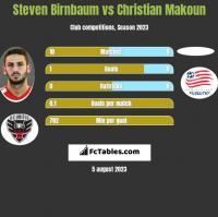 Steven Birnbaum vs Christian Makoun h2h player stats