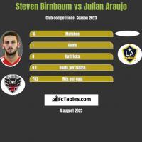 Steven Birnbaum vs Julian Araujo h2h player stats