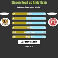Steven Boyd vs Andy Ryan h2h player stats