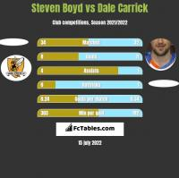 Steven Boyd vs Dale Carrick h2h player stats