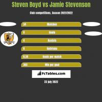 Steven Boyd vs Jamie Stevenson h2h player stats