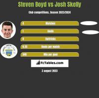 Steven Boyd vs Josh Skelly h2h player stats