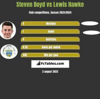 Steven Boyd vs Lewis Hawke h2h player stats