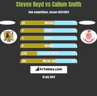 Steven Boyd vs Callum Smith h2h player stats