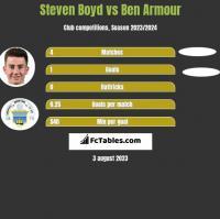 Steven Boyd vs Ben Armour h2h player stats
