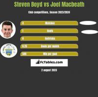 Steven Boyd vs Joel Macbeath h2h player stats