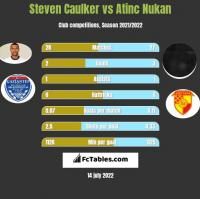 Steven Caulker vs Atinc Nukan h2h player stats