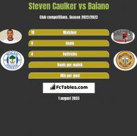 Steven Caulker vs Baiano h2h player stats