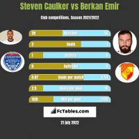 Steven Caulker vs Berkan Emir h2h player stats