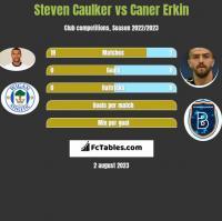 Steven Caulker vs Caner Erkin h2h player stats