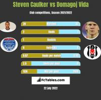Steven Caulker vs Domagoj Vida h2h player stats