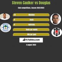 Steven Caulker vs Douglas h2h player stats