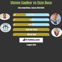 Steven Caulker vs Enzo Roco h2h player stats