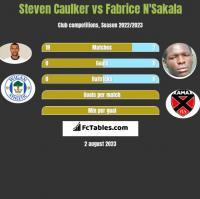 Steven Caulker vs Fabrice N'Sakala h2h player stats