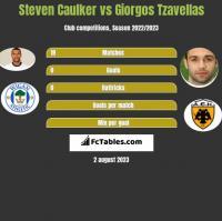 Steven Caulker vs Giorgos Tzavellas h2h player stats