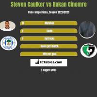 Steven Caulker vs Hakan Cinemre h2h player stats