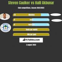 Steven Caulker vs Halil Akbunar h2h player stats