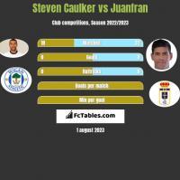 Steven Caulker vs Juanfran h2h player stats