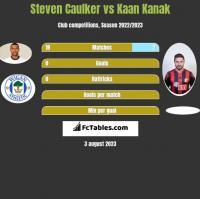 Steven Caulker vs Kaan Kanak h2h player stats