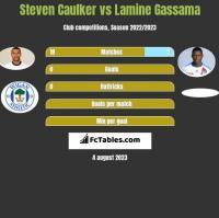 Steven Caulker vs Lamine Gassama h2h player stats