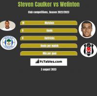 Steven Caulker vs Welinton h2h player stats