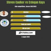 Steven Caulker vs Erdogan Kaya h2h player stats