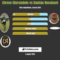 Steven Cherundolo vs Damian Rossbach h2h player stats