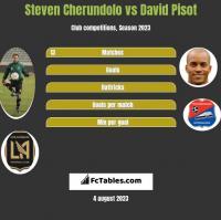 Steven Cherundolo vs David Pisot h2h player stats