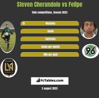 Steven Cherundolo vs Felipe h2h player stats