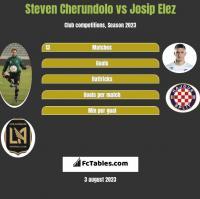 Steven Cherundolo vs Josip Elez h2h player stats