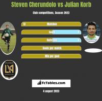 Steven Cherundolo vs Julian Korb h2h player stats