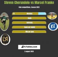 Steven Cherundolo vs Marcel Franke h2h player stats