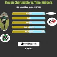 Steven Cherundolo vs Timo Huebers h2h player stats