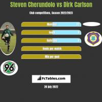 Steven Cherundolo vs Dirk Carlson h2h player stats