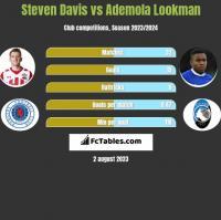 Steven Davis vs Ademola Lookman h2h player stats
