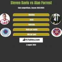 Steven Davis vs Alan Forrest h2h player stats