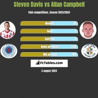 Steven Davis vs Allan Campbell h2h player stats