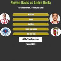Steven Davis vs Andre Horta h2h player stats