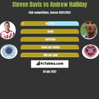 Steven Davis vs Andrew Halliday h2h player stats