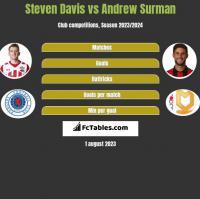 Steven Davis vs Andrew Surman h2h player stats