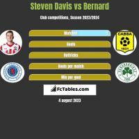 Steven Davis vs Bernard h2h player stats