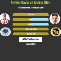 Steven Davis vs Cedric Itten h2h player stats