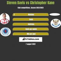 Steven Davis vs Christopher Kane h2h player stats